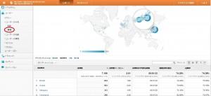 Googleアナリティクスユーザーの分布